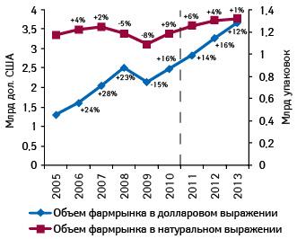 Динамика розничного рынка лекарств внатуральном выражении идолларовом эквиваленте в2005–2010 гг. ипрогноз на2011–2013 гг.