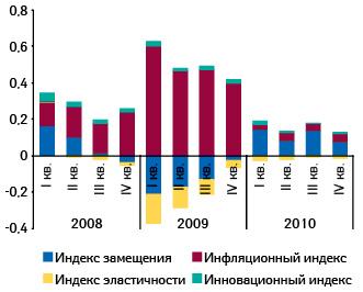 Индикаторы прироста/убыли объема аптечных продаж лекарств вденежном выражении вI кв. 2008 — IV кв. 2010 г. посравнению саналогичным периодом предыдущего года
