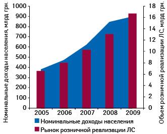 Динамика изменения номинальных доходов населения ирынка розничной реализации лекарственных средств