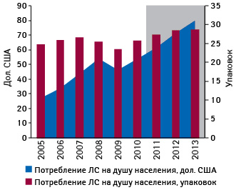 Динамика изменения потребления лекарственных средств надушу населения ипрогноз на2011–2013 гг.
