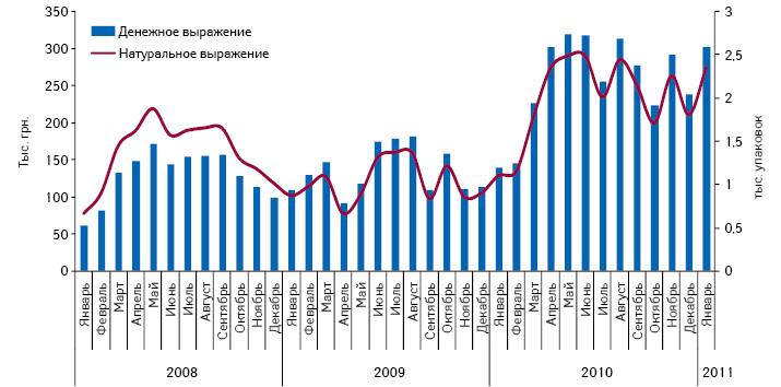 Объем аптечных продаж ЦЕФАМАДАРА вденежном инатуральном выражении вянваре 2008 — январе 2011 г.