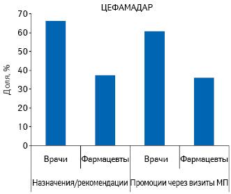 Удельный вес количества воспоминаний врачей ифармацевтов о промоциях медпредставителей для препарата ЦЕФАМАДАР, а также о его назначениях ирекомендациях вконкурентной группе препаратов A08A поитогам 2010 г.