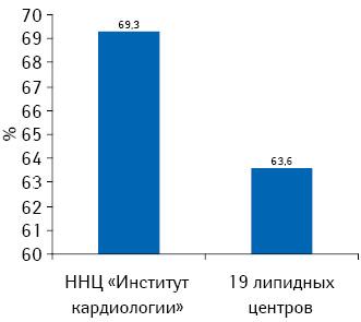 Распространенность гиперхолестеринемии среди исследованных больных вразличных центрах