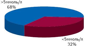 Результаты предварительного исследования насодержание общего холестерина вкрови среди 500 жителей Днепропетровска
