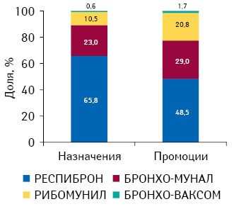 Удельный вес количества воспоминаний врачей о назначениях ипромоциях медпредставителями препаратов всегменте бактериальных иммуномодуляторов поитогам 2010 г.