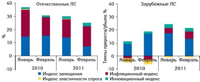 Индикаторы прироста/убыли аптечных продаж лекарственных средств отечественного изарубежного производства вденежном выражении поитогам января ифевраля 2009–2011 гг. посравнению саналогичным периодом предыдущего года
