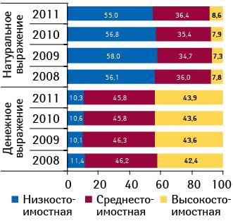 Ценовая структура аптечных продаж лекарственных средств вденежном инатуральном выражении поитогам января–февраля 2008–2011 гг.