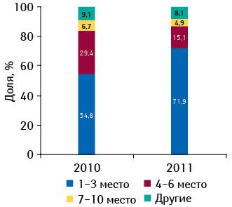 Удельный вес дистрибьюторов вразрезе их позиций врейтинге пообъему их поставок лекарств ваптеки вденежном выражении поитогам января–февраля 2010–2011 гг.