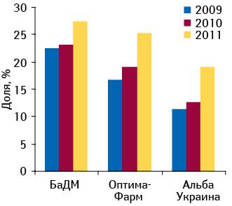 Удельный вес топ-3 дистрибьюторов вобщем объеме поставок лекарств ваптеки вденежном выражении поитогам января–февраля 2009–2011 гг.