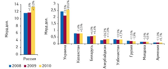Объем розничных рынков лекарственных средств встранах СНГ вденежном выражении поитогам 2008—2010 гг. суказанием темпов прироста/убыли посравнению спредыдущим годом