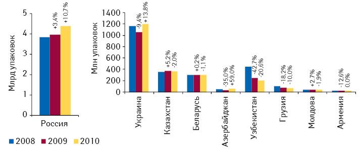 Объем розничных рынков лекарственных средств встранах СНГ внатуральном выражении поитогам 2008—2010 гг. суказанием темпов прироста/убыли посравнению спредыдущим годом
