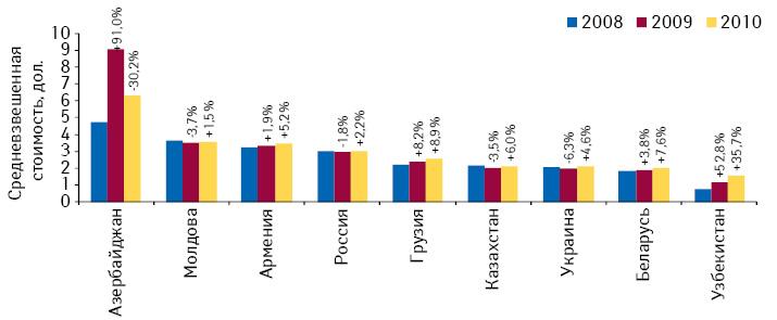 Средневзвешенная стоимость 1 упаковки лекарственных средств нарозничных рынках стран СНГ поитогам 2008–2010 гг. суказанием темпов прироста/убыли посравнению спредыдущим годом