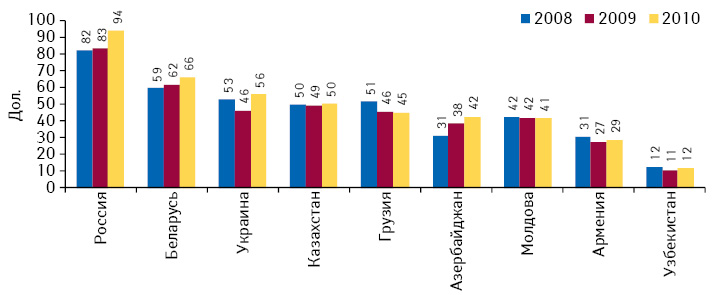 Расходы налекарственные средства нарозничных рынках стран СНГ врасчете надушу населения поитогам 2008–2010 гг.