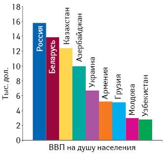 ВВП надушу населения встранах СНГ поитогам 2010 г. (данные МВФ)