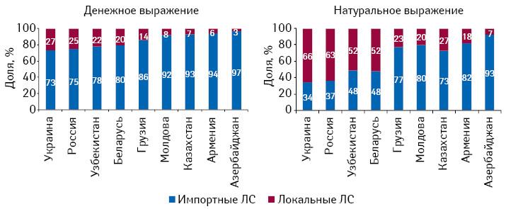 Структура розничных рынков лекарственных средств вразрезе локального изарубежного производства встранах СНГ вденежном инатуральном выражении поитогам 2010 г.