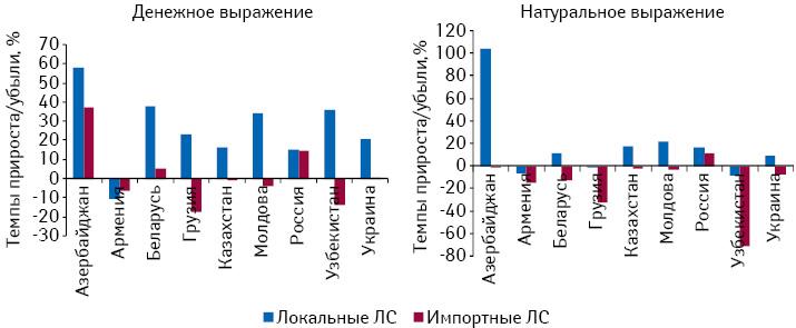 Темпы прироста/убыли объема розничного рынка лекарственных средств вразрезе локального изарубежного производства поитогам 2010 г. посравнению с2008 г.