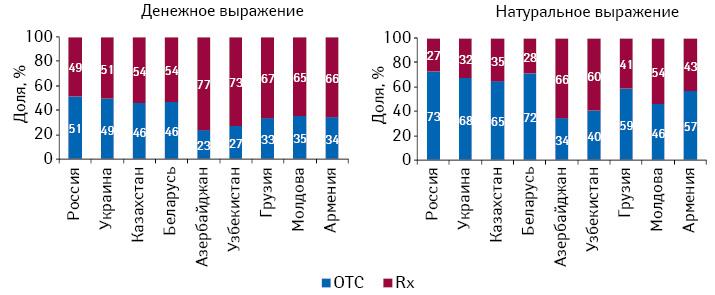 Структура розничных рынков лекарственных средств вразрезе рецептурного статуса встранах СНГ вденежном инатуральном выражении поитогам 2010 г.