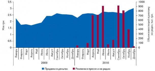 Динамика объема аптечных продаж ТЕМПАЛГИНА вденежном выражении, а также объем инвестиций врекламу впрессе инарадио вянваре 2009 — декабре 2010 г.