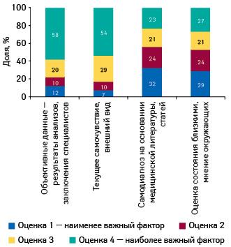 Восприятие важности факторов, наосновании которых формируется оценка состояния здоровья