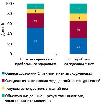 Распределение наиболее важных факторов оценки состояния здоровья вгруппах сразличной оценкой состояния здоровья