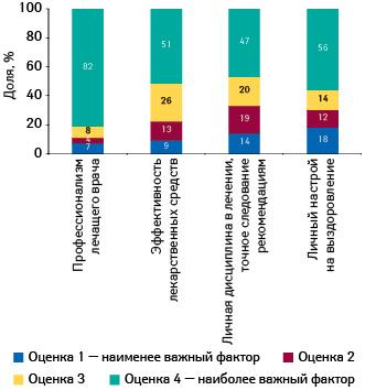 Оценка важности факторов, влияющих науспешность лечения
