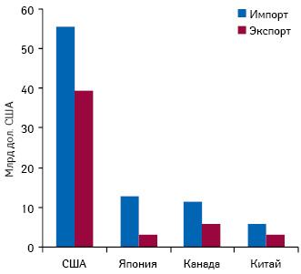 Особенности импорта и экспорта фармацевтической продукции где можно купить анаболики в уфе
