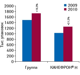 Объем аптечных продаж препаратов конкурентной группы G04B X «Прочие средства, применяемые вурологии» иКАНЕФРОН<sup>®</sup> Н внатуральном выражении поитогам 2009–2010 гг. суказанием темпов прироста относительно предыдущего года