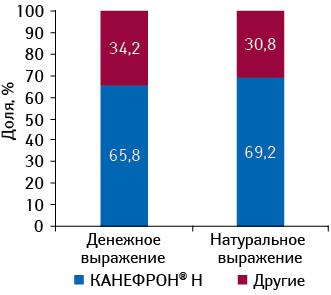 Удельный вес КАНЕФРОН® Н среди препаратов конкурентной группы G04B X «Прочие средства, применяемые вурологии» вденежном инатуральном выражении поитогам января–февраля 2011 г.