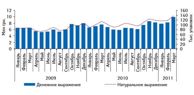 Динамика объема аптечных продаж КАНЕФРОН® Н вденежном инатуральном выражении вянваре 2009 – марте 2011 г.
