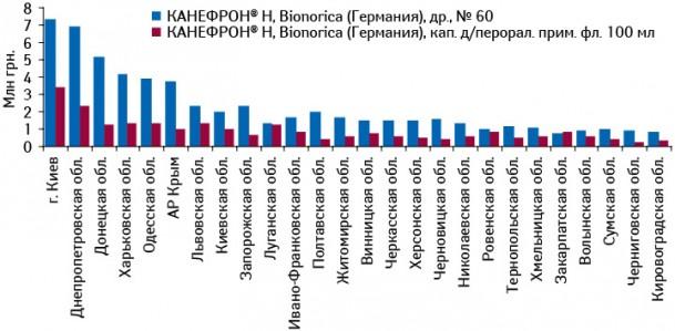 Объем аптечных продаж КАНЕФРОН® Н вразличных формах выпуска вденежном выражении поитогам 2010 г. врегиональном разрезе
