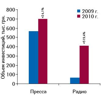 Объем инвестиций врекламу КАНЕФРОН® Н впрессе инарадио поитогам 2009–2010 гг. суказанием темпов прироста относительно предыдущего года