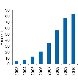 Динамика аптечной реализации препарата КАНЕФРОН® Н наукраинском фармрынке вденежном выражении поитогам 2003–2010 гг.