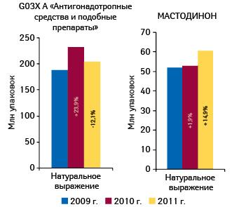 Объем аптечных продаж препаратов группы G03X A «Антигонадотропные средства иподобные препараты» иМАСТОДИНОНА внатуральном выражении вянваре–феврале 2009–2011 гг. суказанием прироста/убыли относительно аналогичного периода предыдущего года