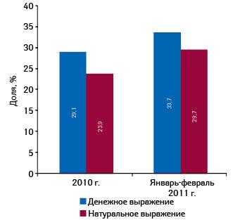 Удельный вес МАСТОДИНОНА вконкурентной группе препаратов G03X A «Антигонадотропные средства иподобные препараты» вденежном инатуральном выражении поитогам 2010 г. иза январь–февраль 2011 г.