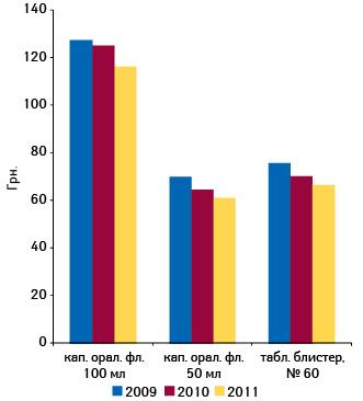 Средневзвешенная стоимость 1 упаковки МАСТОДИНОНА вянваре-феврале 2009–2011 г.