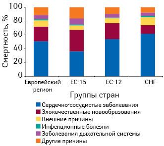 Соотношение причин смертности среди различных групп заболеваний (WHO. Global burden of disease. 2008)