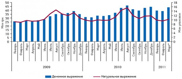 Динамика объема аптечных продаж лекарственных средств, применяемых при головной боли, вденежном инатуральном выражении вянваре 2009 — марте* 2011 г. (включены предварительные данные за март 2011 г.)