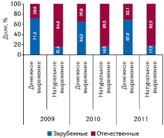 Удельный вес объема аптечных продаж группы лекарственных средств, применяемых при головной боли, вразрезе зарубежного иотечественного производства вденежном инатуральном выражении вянваре–марте 2009–2011 гг.