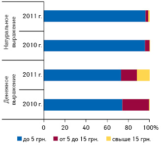 Удельный вес украинских средств от головной боли вразрезе ценовых ниш вденежном инатуральном выражении поитогам января–марта 2010–2011 гг.