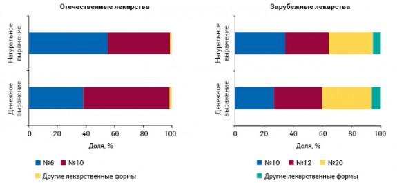 Удельный вес лекарственных форм выпуска средств от головной боли вразрезе отечественного изарубежного производства вянваре–марте 2011 г.