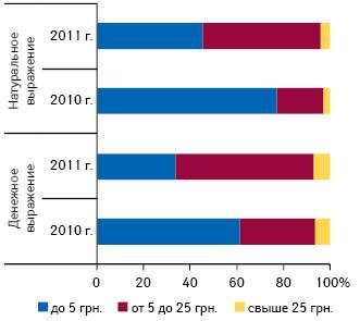 Удельный вес зарубежных средств от головной боли вразрезе ценовых ниш вденежном инатуральном выражении поитогам января–марта 2010–2011 гг.