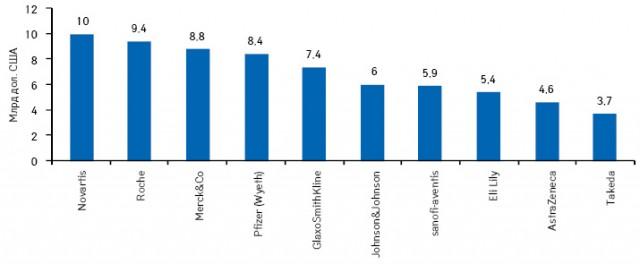 Прогноз топ-10 R&D-бюджетів світових фармкомпаній на2016 р.