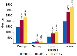 Объем фармацевтического рынка вразрезе его составляющих вценах производителя поитогам января–февраля 2009–2011 гг. суказанием темпов прироста посравнению саналогичным периодом предыдущего года