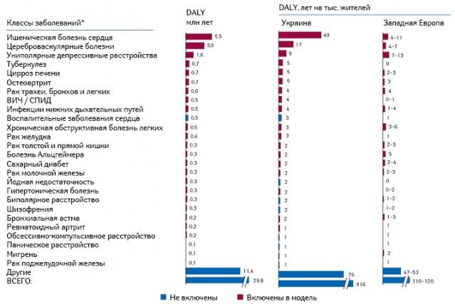 Заболевания, упорядоченные повеличине индекса DALY, 24 заболевания, включенные вмоделирование