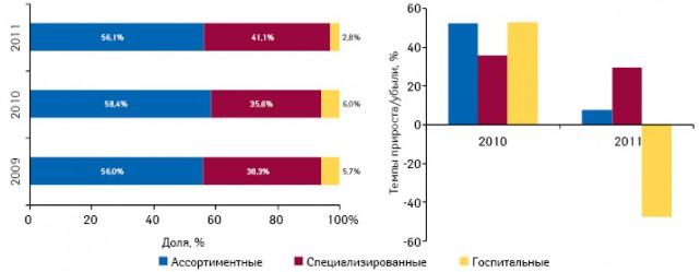 Структура импорта готовых лекарственных средств вденежном выражении вразрезе типов дистрибьюторов поитогам января–февраля 2009–2011 гг., а также темпы прироста объема поставок вэтих сегментах посравнению саналогичным периодом предыдущего года
