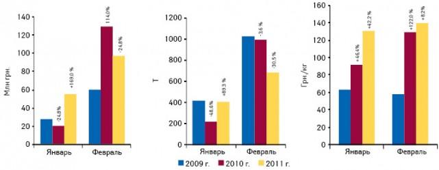 Объем экспорта готовых лекарственных средств из Украины вденежном инатуральном выражении, а также стоимость 1 весовой единицы поитогам января–февраля 2009–2011 гг. суказанием темпов прироста/убыли посравнению саналогичным периодом предыдущего года