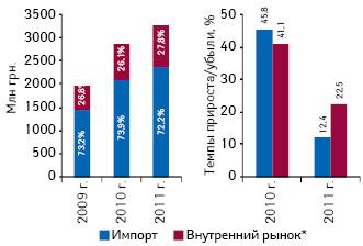 Объем фармацевтического рынка вценах производителя вразрезе лекарственных средств отечественного изарубежного производства поитогам января — февраля 2009–2011 гг., а также темпы его прироста вразрезе указанных сегментов посравнению саналогичным периодом предыдущего года