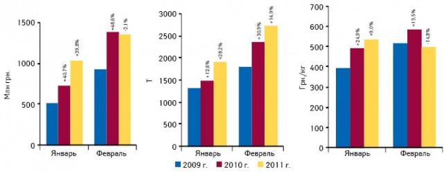 Объем импорта готовых лекарственных средств вденежном инатуральном выражении, а также стоимость 1 весовой единицы поитогам января–февраля 2009–2011 гг. суказанием темпов прироста/убыли посравнению саналогичным периодом предыдущего года