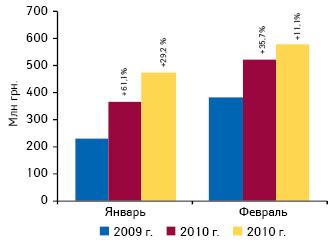Объем производства готовых лекарственных средств вденежном выражении поитогам января–февраля 2009–2011 гг. суказанием темпов прироста/убыли посравнению саналогичным периодом предыдущего года