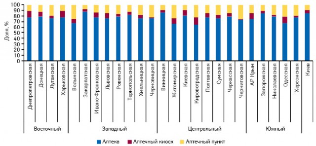 Удельный вес различных типов торговых точек вобщем объеме аптечных продаж вденежном выражении вразрезе регионов поитогам 2010 г.